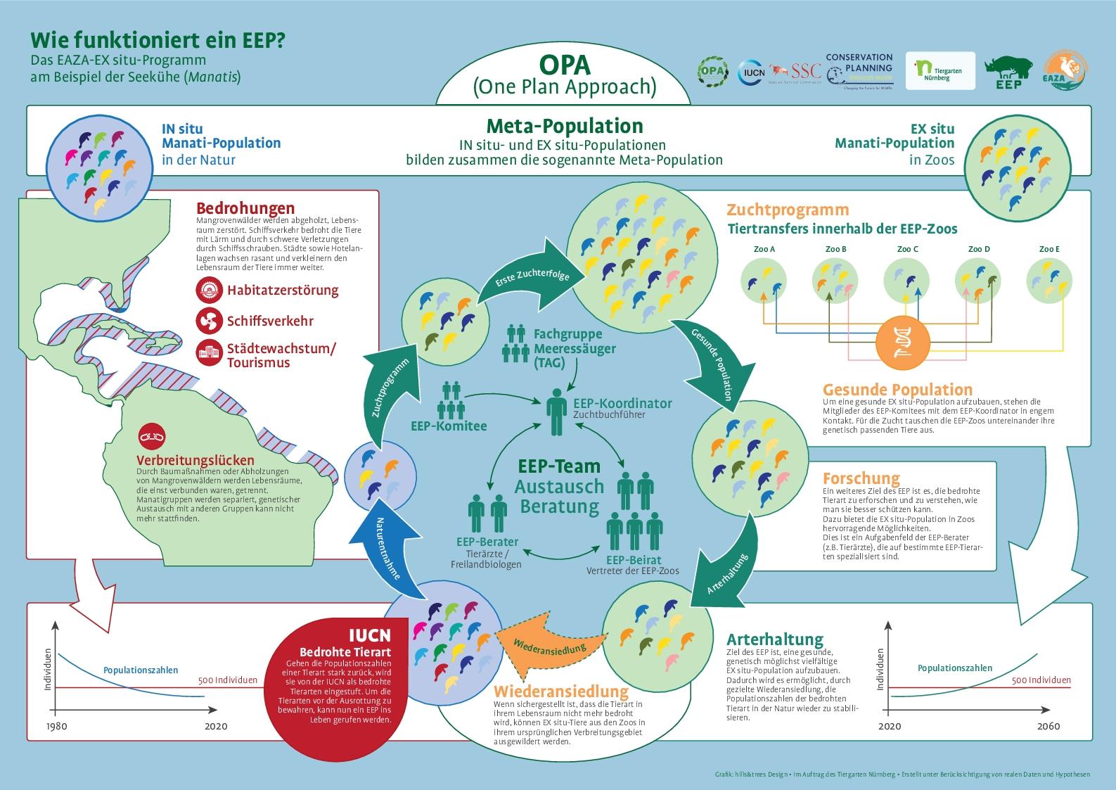 Infografik-EEP-Doppelseite_17
